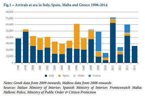 I migranti per motivi economici cercano di truffare i nostri sistemi d'asilo / Falsi miti sull'immigrazione #6