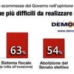 dati riforme
